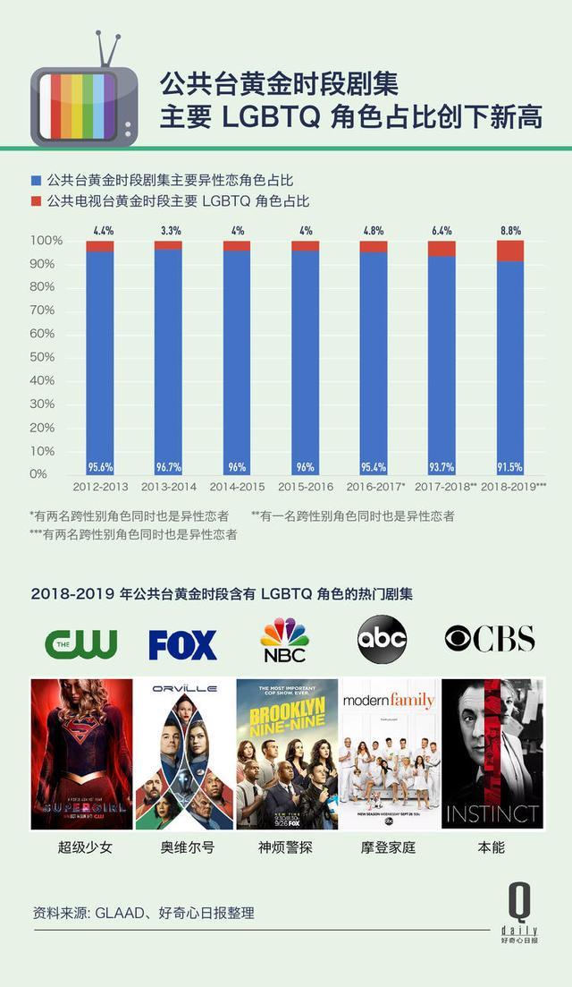电视台对性别议题不再保守,美剧里的LGBTQ角色占比创23年新高|好奇心小数据
